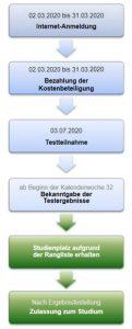 Von der Anmeldung bis zum Zulassungsbescheid vergehen beim österreichischen MedAT 5 Monate.